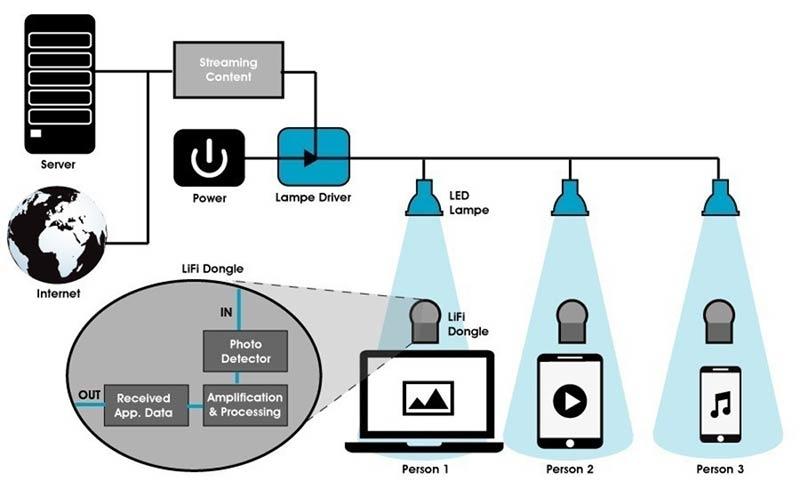 Global LiFi Tech: New Agreement with Oledcomm, the LiFi Precursor