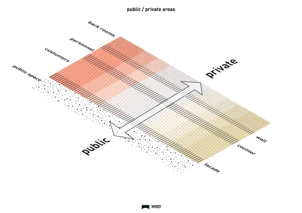 Public/Private Diagram