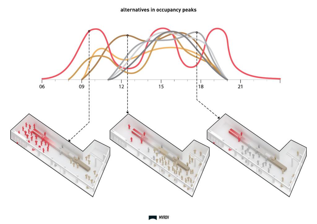 Occupancy Diagram